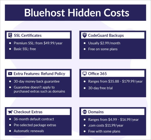bluehost hidden cost
