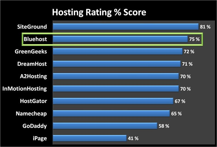 bluehost hosting rating score