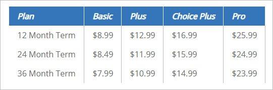 bluehost regular renewal price