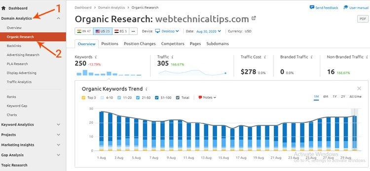 semrush analytics, organic research, semrush review 2020