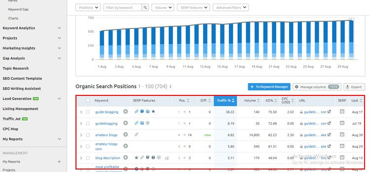semrush review organic search positions